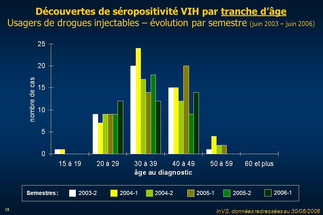 18 Découvertes de séropositivité VIH par tranche dâge Usagers de drogues injectables – évolution par semestre (juin 2003 – juin 2006) 2004-12004-22005-12005-22003-2 2006-1 Semestres : InVS, données redressées au 30/06/2006