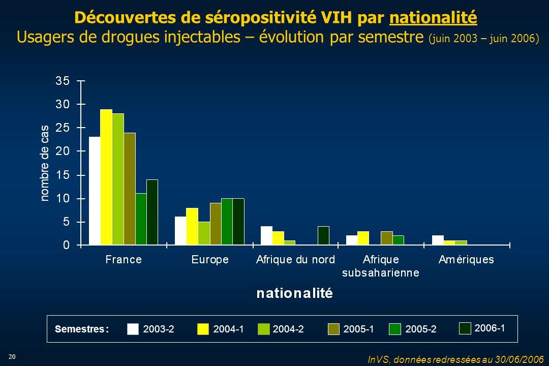20 Découvertes de séropositivité VIH par nationalité Usagers de drogues injectables – évolution par semestre (juin 2003 – juin 2006) 2004-12004-22005-12005-22003-2 2006-1 Semestres : InVS, données redressées au 30/06/2006