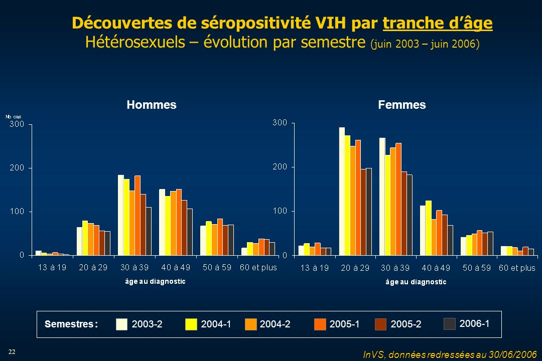 22 Découvertes de séropositivité VIH par tranche dâge Hétérosexuels – évolution par semestre (juin 2003 – juin 2006) HommesFemmes 2004-12004-22005-12005-22003-2 2006-1 Semestres : InVS, données redressées au 30/06/2006