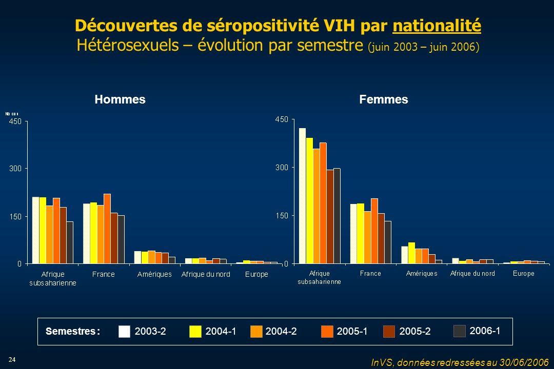 24 Découvertes de séropositivité VIH par nationalité Hétérosexuels – évolution par semestre (juin 2003 – juin 2006) HommesFemmes 2004-12004-22005-12005-22003-2 2006-1 Semestres : InVS, données redressées au 30/06/2006