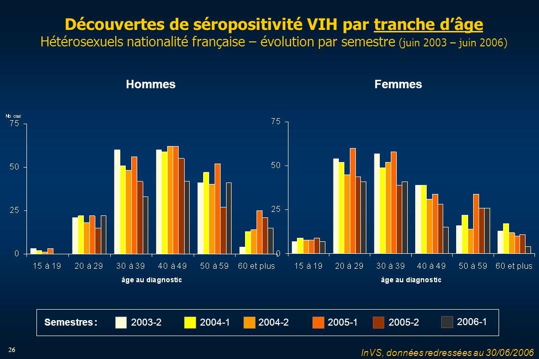 26 Découvertes de séropositivité VIH par tranche dâge Hétérosexuels nationalité française – évolution par semestre (juin 2003 – juin 2006) HommesFemmes 2004-12004-22005-12005-22003-2 2006-1 Semestres : InVS, données redressées au 30/06/2006