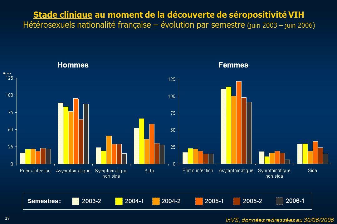 27 Stade clinique au moment de la découverte de séropositivité VIH Hétérosexuels nationalité française – évolution par semestre (juin 2003 – juin 2006) HommesFemmes InVS, données redressées au 30/06/2006 2004-12004-22005-12005-22003-2 2006-1 Semestres :