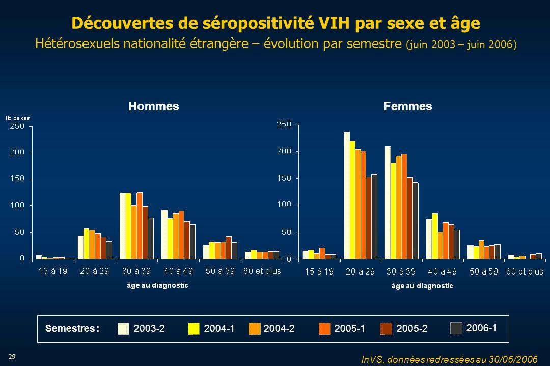 29 Découvertes de séropositivité VIH par sexe et âge Hétérosexuels nationalité étrangère – évolution par semestre (juin 2003 – juin 2006) HommesFemmes InVS, données redressées au 30/06/2006 2004-12004-22005-12005-22003-2 2006-1 Semestres :