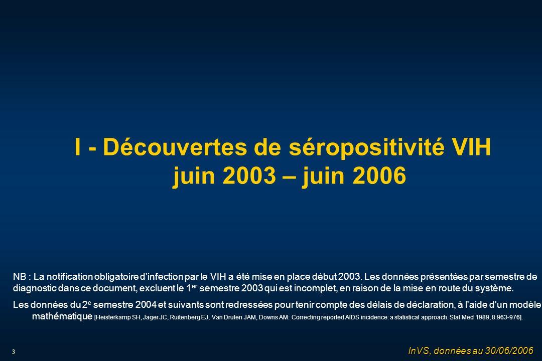 3 I - Découvertes de séropositivité VIH juin 2003 – juin 2006 NB : La notification obligatoire dinfection par le VIH a été mise en place début 2003.