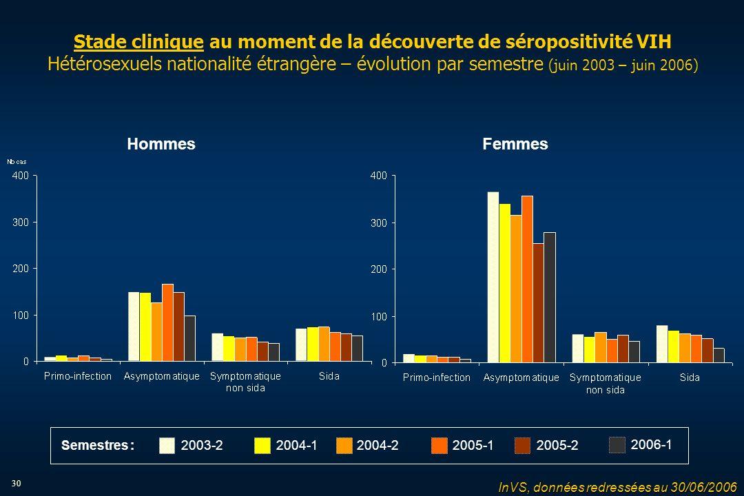 30 Stade clinique au moment de la découverte de séropositivité VIH Hétérosexuels nationalité étrangère – évolution par semestre (juin 2003 – juin 2006) HommesFemmes InVS, données redressées au 30/06/2006 2004-12004-22005-12005-22003-2 2006-1 Semestres :