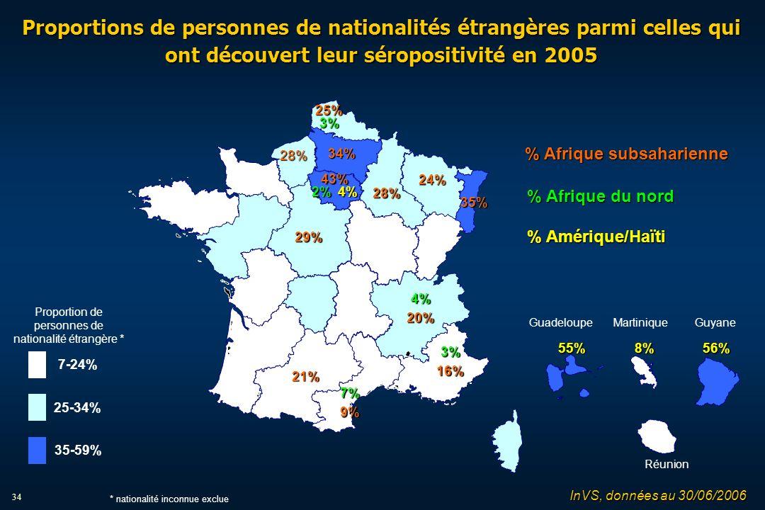 34 Proportions de personnes de nationalités étrangères parmi celles qui ont découvert leur séropositivité en 2005 % Afrique subsaharienne % Afrique du nord % Amérique/Haïti Martinique 55%8%56% Guadeloupe Guyane Réunion 7-24% 25-34% 35-59% Proportion de personnes de nationalité étrangère * * nationalité inconnue exclue 28% 34% 43% 2% 4% 21% 25%3% 3%16% 24% 35% 28% 7%9% 4%20% 29% InVS, données au 30/06/2006