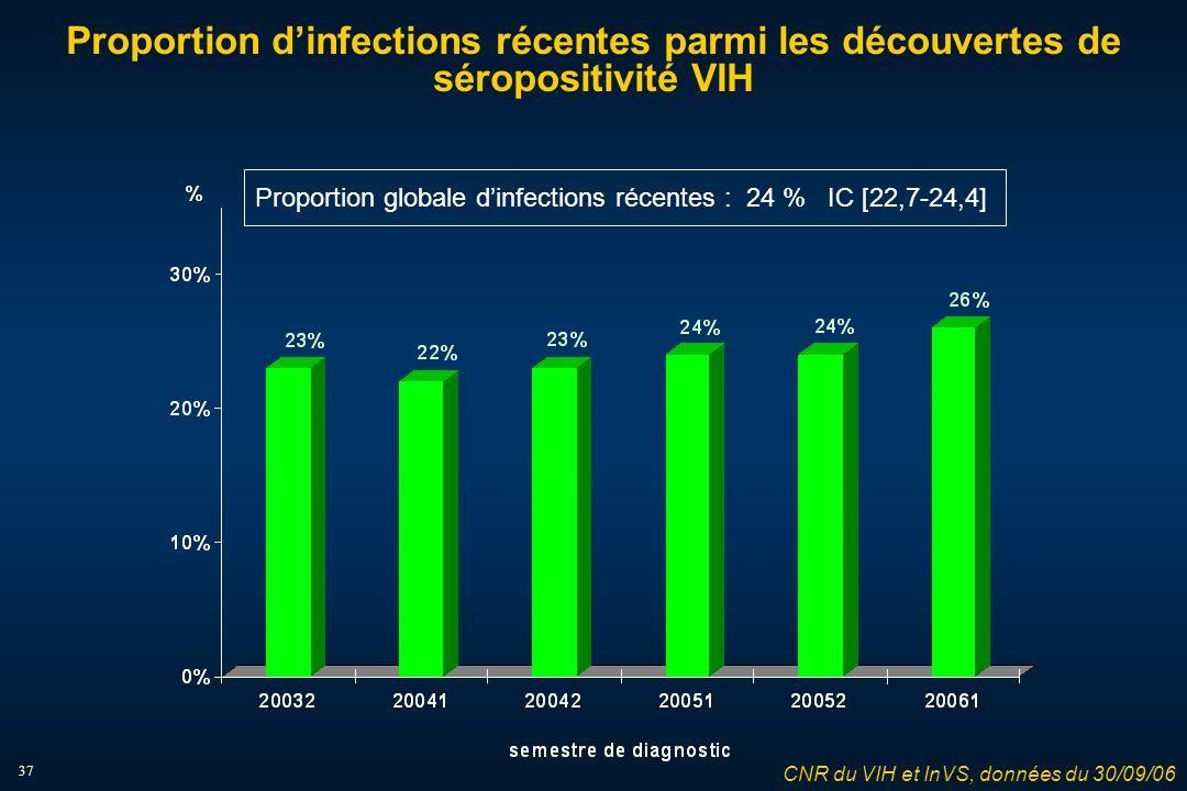 37 Proportion dinfections récentes parmi les découvertes de séropositivité VIH Proportion globale dinfections récentes : 24 % IC [22,7-24,4] CNR du VIH et InVS, données du 30/09/06