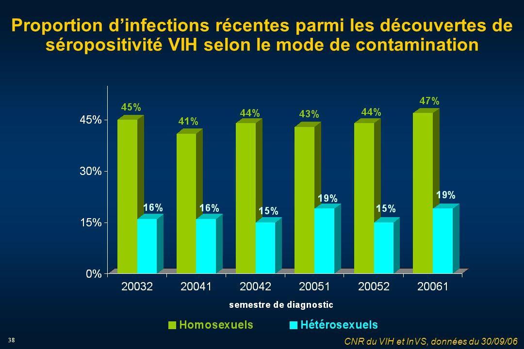 38 Proportion dinfections récentes parmi les découvertes de séropositivité VIH selon le mode de contamination CNR du VIH et InVS, données du 30/09/06