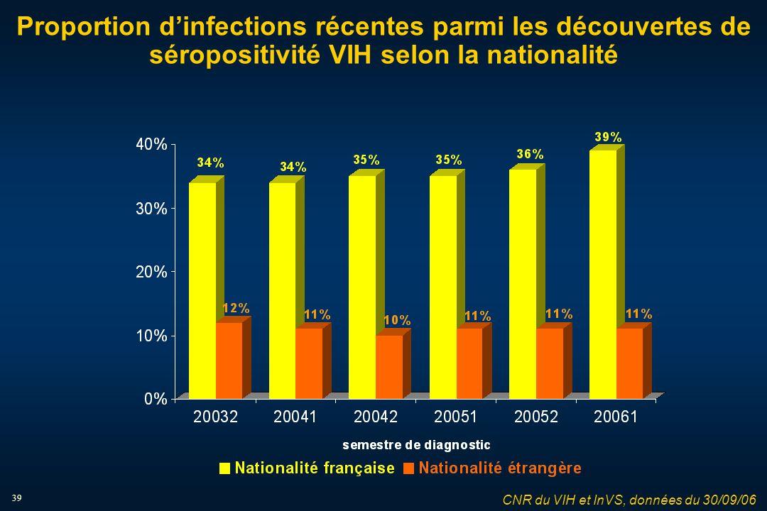 39 Proportion dinfections récentes parmi les découvertes de séropositivité VIH selon la nationalité CNR du VIH et InVS, données du 30/09/06