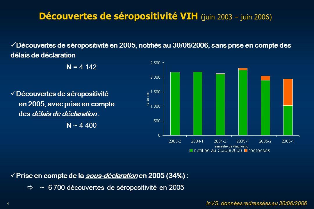 4 Découvertes de séropositivité VIH (juin 2003 – juin 2006) Découvertes de séropositivité en 2005, notifiés au 30/06/2006, sans prise en compte des délais de déclaration N = 4 142 Découvertes de séropositivité en 2005, avec prise en compte des délais de déclaration : N ~ 4 400 Prise en compte de la sous-déclaration en 2005 (34%) : ð ~ 6 700 découvertes de séropositivité en 2005 InVS, données redressées au 30/06/2006