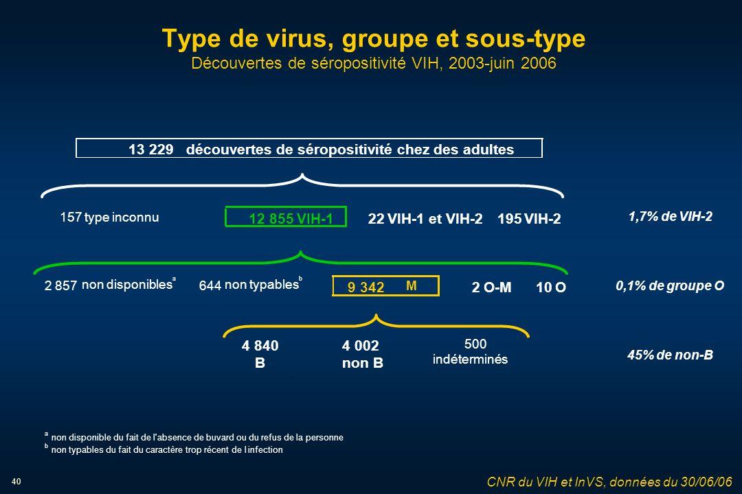 40 Type de virus, groupe et sous-type Découvertes de séropositivité VIH, 2003-juin 2006 CNR du VIH et InVS, données du 30/06/06 a b non disponible du fait de l absence de buvard ou du refus de la personne non typables du fait du caractère trop récent de linfection 157type inconnu 22VIH-1 et VIH-2195VIH-2 2 857 non disponibles a 644 non typables b 9 342 M 2O-M10O 4 8404 002 500 Bnon B indéterminés 13 229découvertes de séropositivité chez des adultes 12 855VIH-1 1,7% de VIH-2 0,1% de groupe O 45% de non-B