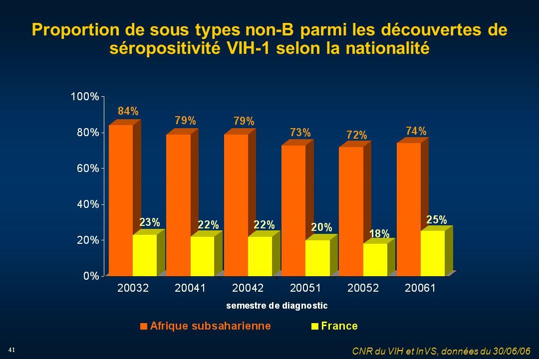 41 Proportion de sous types non-B parmi les découvertes de séropositivité VIH-1 selon la nationalité CNR du VIH et InVS, données du 30/06/06