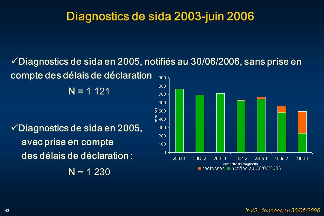 43 Diagnostics de sida 2003-juin 2006 Diagnostics de sida en 2005, notifiés au 30/06/2006, sans prise en compte des délais de déclaration N = 1 121 Diagnostics de sida en 2005, avec prise en compte des délais de déclaration : N ~ 1 230 InVS, données au 30/06/2006
