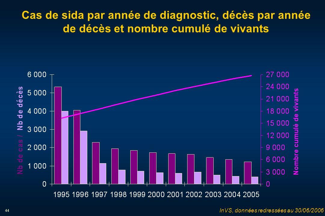 44 Cas de sida par année de diagnostic, décès par année de décès et nombre cumulé de vivants InVS, données redressées au 30/06/2006