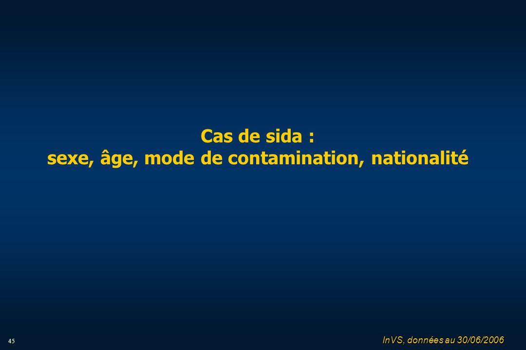 45 Cas de sida : sexe, âge, mode de contamination, nationalité InVS, données au 30/06/2006