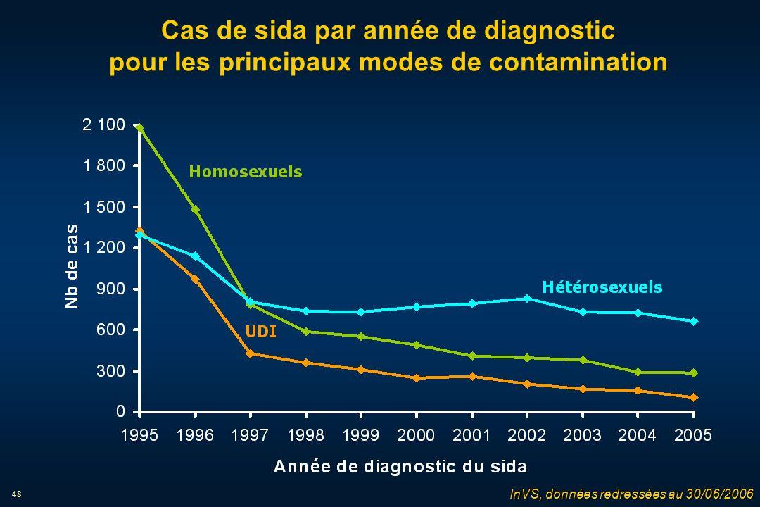 48 Cas de sida par année de diagnostic pour les principaux modes de contamination InVS, données redressées au 30/06/2006
