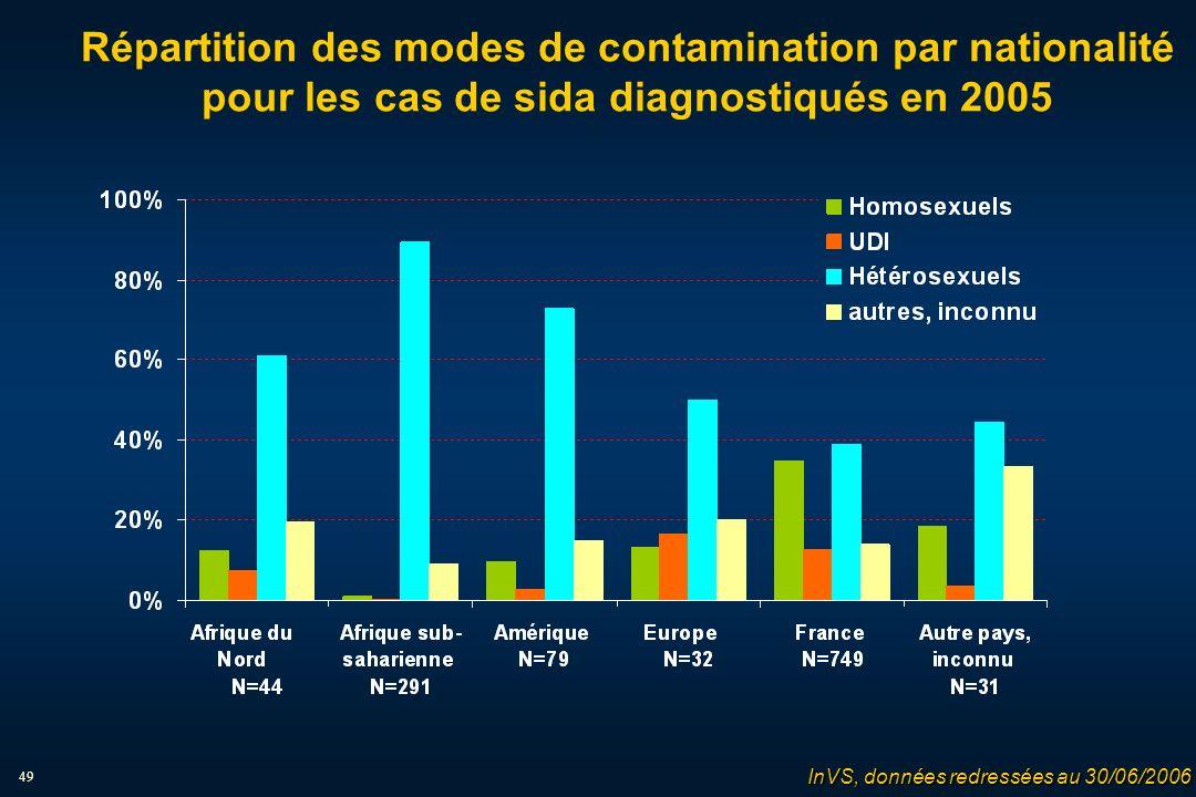 49 Répartition des modes de contamination par nationalité pour les cas de sida diagnostiqués en 2005 InVS, données redressées au 30/06/2006