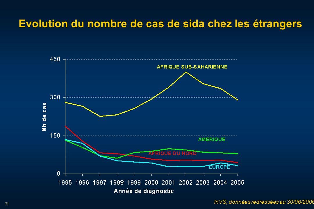 51 Evolution du nombre de cas de sida chez les étrangers InVS, données redressées au 30/06/2006