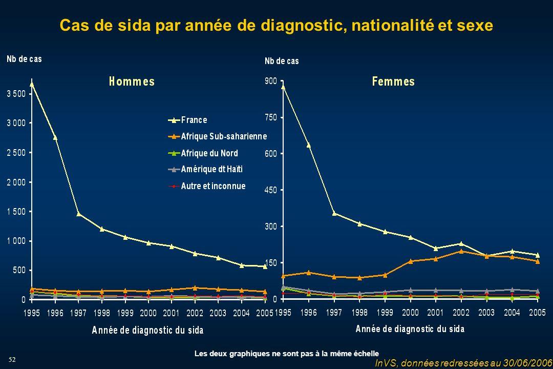 52 Cas de sida par année de diagnostic, nationalité et sexe InVS, données redressées au 30/06/2006 Les deux graphiques ne sont pas à la même échelle