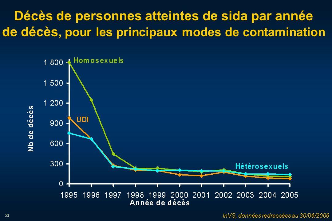 53 Décès de personnes atteintes de sida par année de décès, pour les principaux modes de contamination InVS, données redressées au 30/06/2006