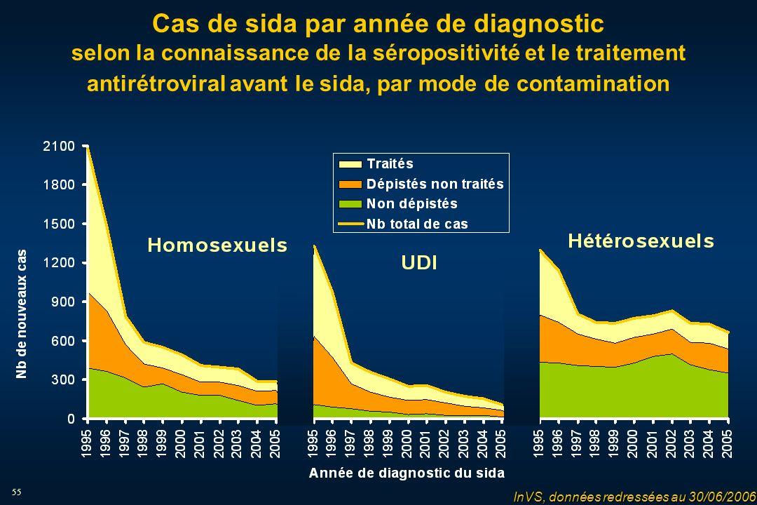 55 Cas de sida par année de diagnostic selon la connaissance de la séropositivité et le traitement antirétroviral avant le sida, par mode de contamination InVS, données redressées au 30/06/2006