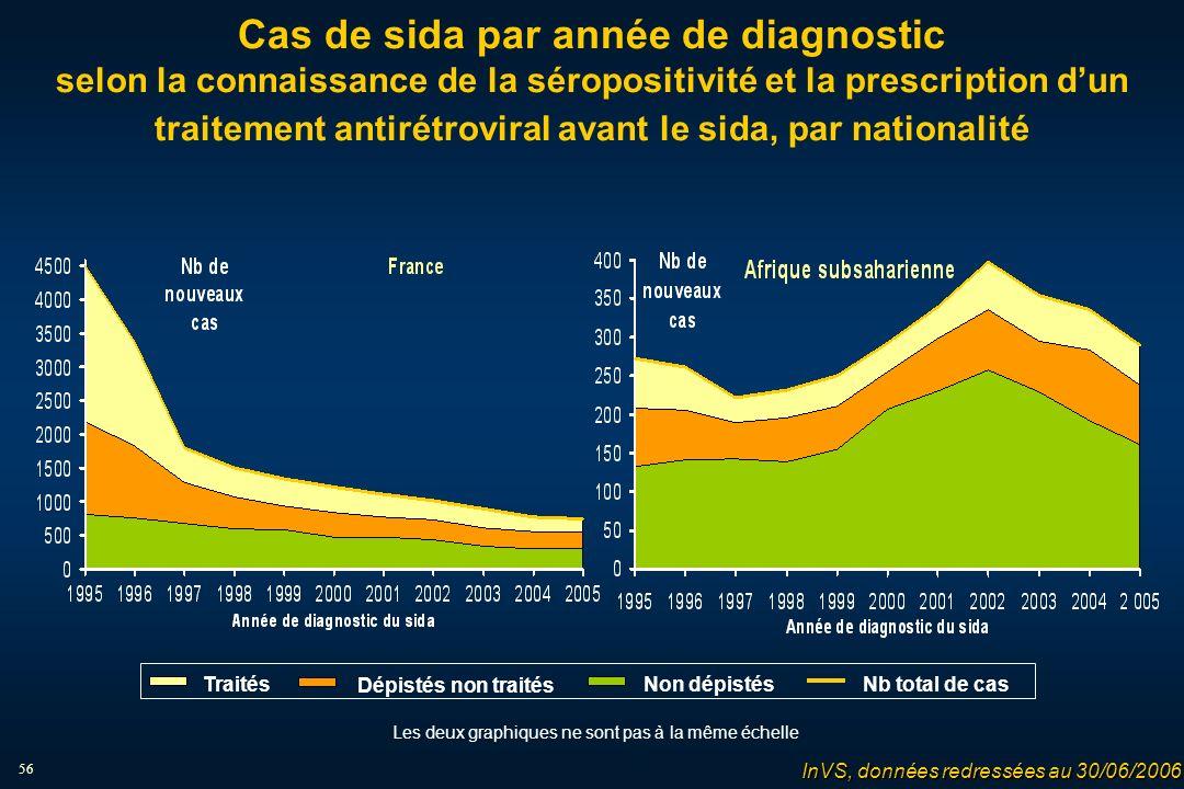 56 Cas de sida par année de diagnostic selon la connaissance de la séropositivité et la prescription dun traitement antirétroviral avant le sida, par nationalité Les deux graphiques ne sont pas à la même échelle Traités Dépistés non traités Non dépistésNb total de cas InVS, données redressées au 30/06/2006