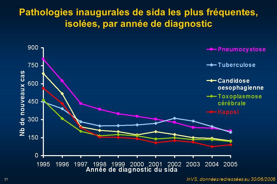 57 Pathologies inaugurales de sida les plus fréquentes, isolées, par année de diagnostic InVS, données redressées au 30/06/2006