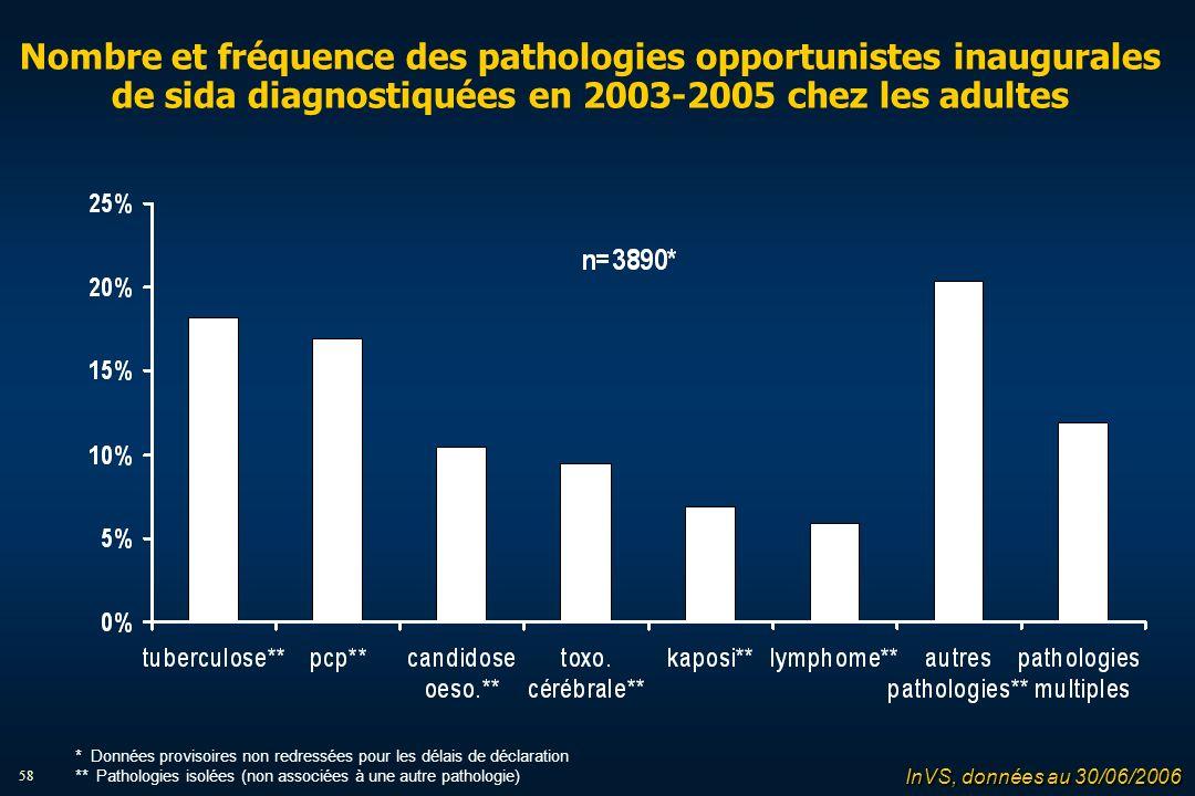 58 Nombre et fréquence des pathologies opportunistes inaugurales de sida diagnostiquées en 2003-2005 chez les adultes InVS, données au 30/06/2006 * Données provisoires non redressées pour les délais de déclaration ** Pathologies isolées (non associées à une autre pathologie)
