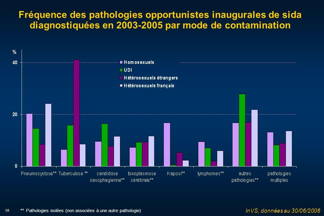 59 Fréquence des pathologies opportunistes inaugurales de sida diagnostiquées en 2003-2005 par mode de contamination InVS, données au 30/06/2006 ** Pathologies isolées (non associées à une autre pathologie)