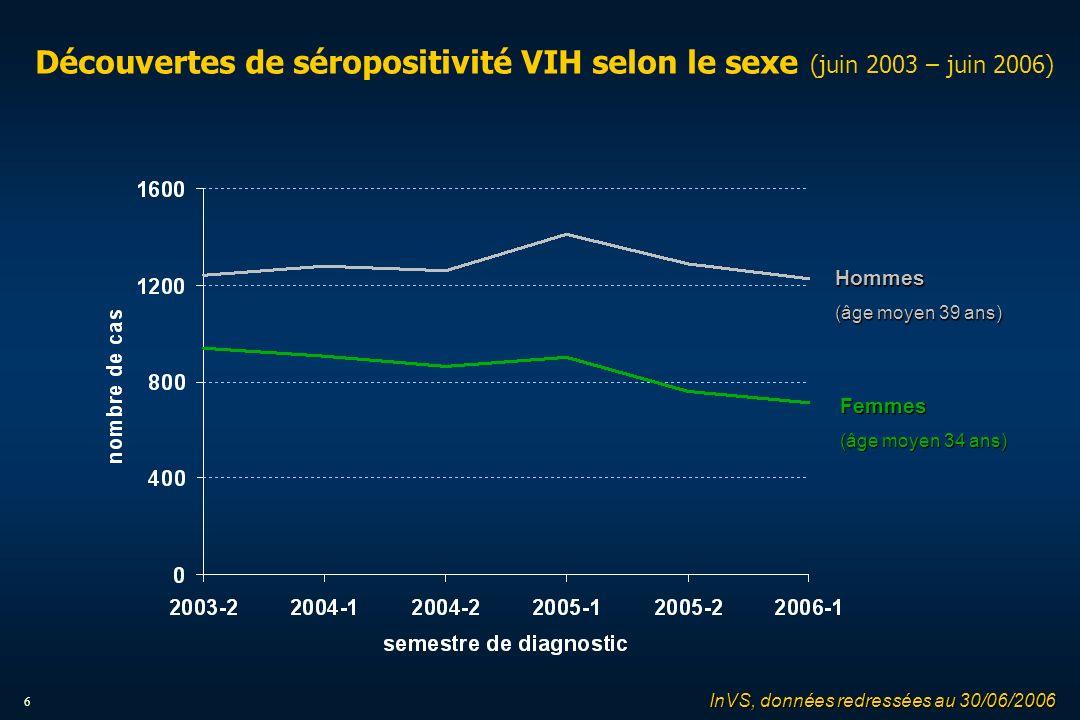 6 Découvertes de séropositivité VIH selon le sexe (juin 2003 – juin 2006) Hommes (âge moyen 39 ans) Femmes (âge moyen 34 ans) InVS, données redressées au 30/06/2006