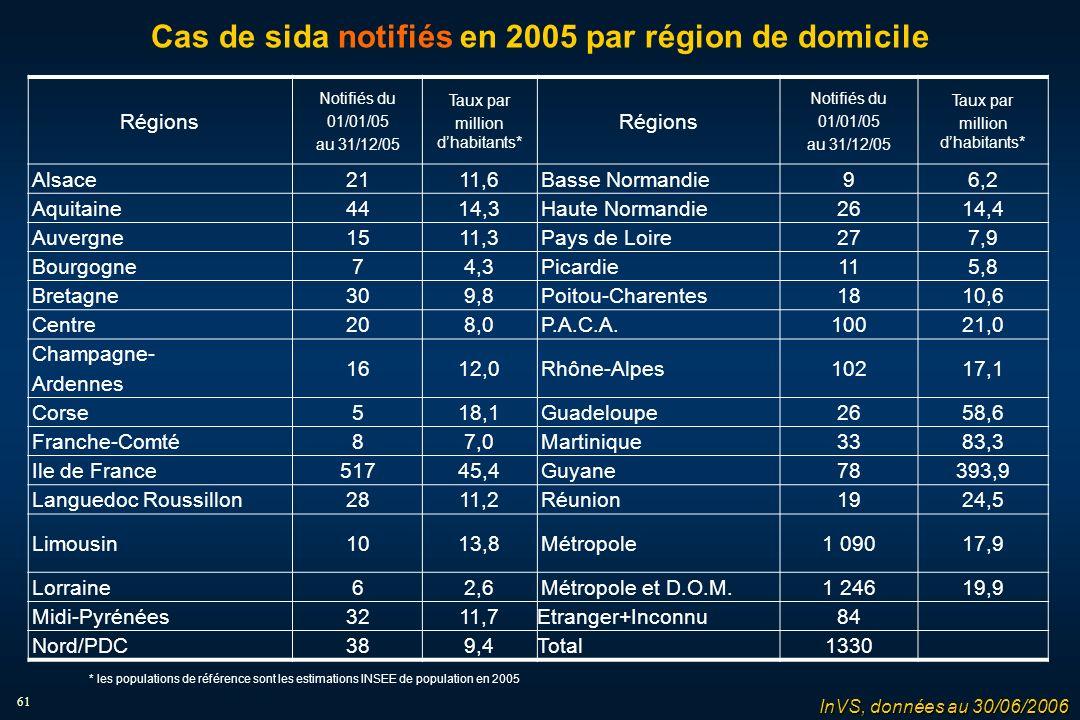 61 Cas de sida notifiés en 2005 par région de domicile Régions Notifiés du 01/01/05 au 31/12/05 Taux par million dhabitants* Régions Notifiés du 01/01/05 au 31/12/05 Taux par million dhabitants* Alsace2111,6Basse Normandie96,2 Aquitaine4414,3Haute Normandie2614,4 Auvergne1511,3Pays de Loire277,9 Bourgogne74,3Picardie115,8 Bretagne309,8Poitou-Charentes1810,6 Centre208,0P.A.C.A.10021,0 Champagne- Ardennes 1612,0Rhône-Alpes10217,1 Corse518,1Guadeloupe2658,6 Franche-Comté87,0Martinique3383,3 Ile de France51745,4Guyane78393,9 Languedoc Roussillon2811,2Réunion1924,5 Limousin1013,8Métropole1 09017,9 Lorraine62,6Métropole et D.O.M.1 24619,9 Midi-Pyrénées3211,7Etranger+Inconnu84 Nord/PDC389,4Total1330 InVS, données au 30/06/2006 * les populations de référence sont les estimations INSEE de population en 2005
