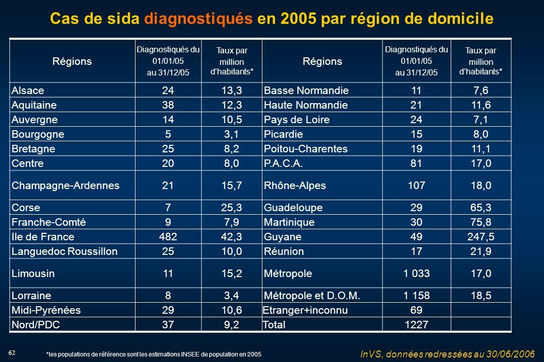62 Cas de sida diagnostiqués en 2005 par région de domicile Régions Diagnostiqués du 01/01/05 au 31/12/05 Taux par million dhabitants* Régions Diagnostiqués du 01/01/05 au 31/12/05 Taux par million dhabitants* Alsace2413,3Basse Normandie117,6 Aquitaine3812,3Haute Normandie2111,6 Auvergne1410,5Pays de Loire247,1 Bourgogne53,1Picardie158,0 Bretagne258,2Poitou-Charentes1911,1 Centre208,0P.A.C.A.8117,0 Champagne-Ardennes2115,7Rhône-Alpes10718,0 Corse725,3Guadeloupe2965,3 Franche-Comté97,9Martinique3075,8 Ile de France48242,3Guyane49247,5 Languedoc Roussillon2510,0Réunion1721,9 Limousin1115,2Métropole1 03317,0 Lorraine83,4Métropole et D.O.M.1 15818,5 Midi-Pyrénées2910,6Etranger+inconnu69 Nord/PDC379,2Total1227 InVS, données redressées au 30/06/2006 *les populations de référence sont les estimations INSEE de population en 2005