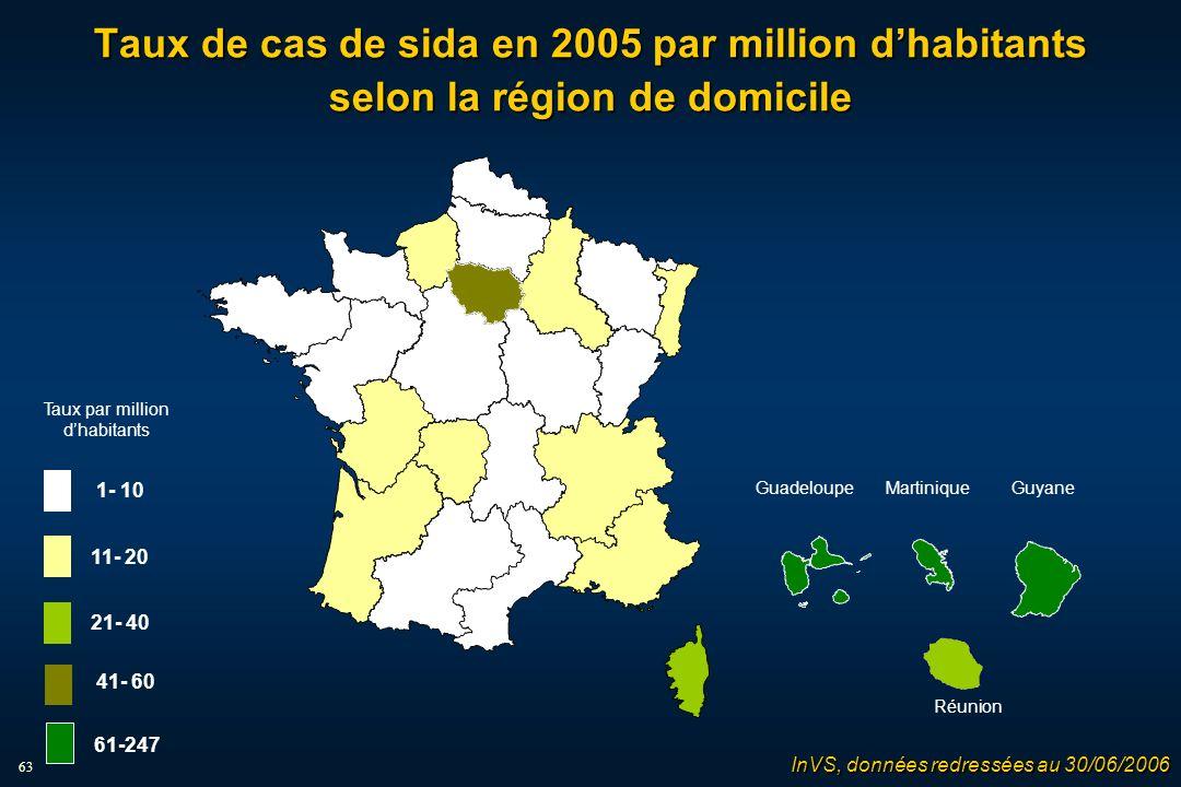 63 Taux de cas de sida en 2005 par million dhabitants selon la région de domicile InVS, données redressées au 30/06/2006 MartiniqueGuadeloupe Guyane Réunion Taux par million dhabitants 1- 10 11- 20 21- 40 61-247 41- 60