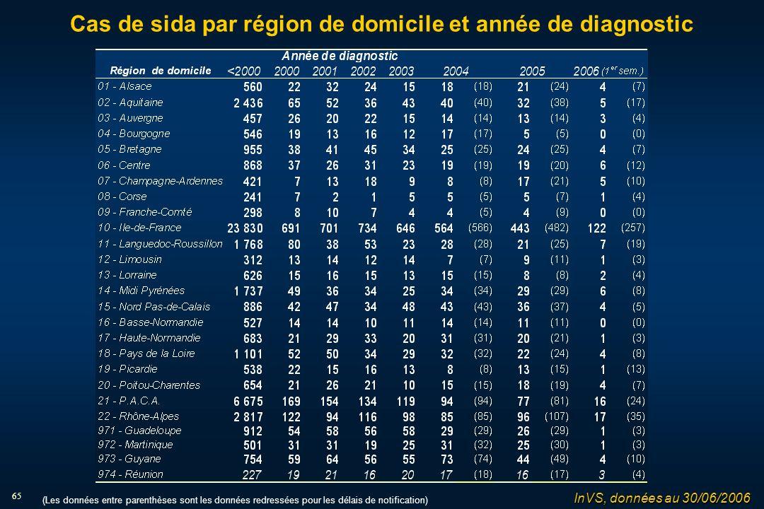 65 Cas de sida par région de domicile et année de diagnostic (Les données entre parenthèses sont les données redressées pour les délais de notification) InVS, données au 30/06/2006