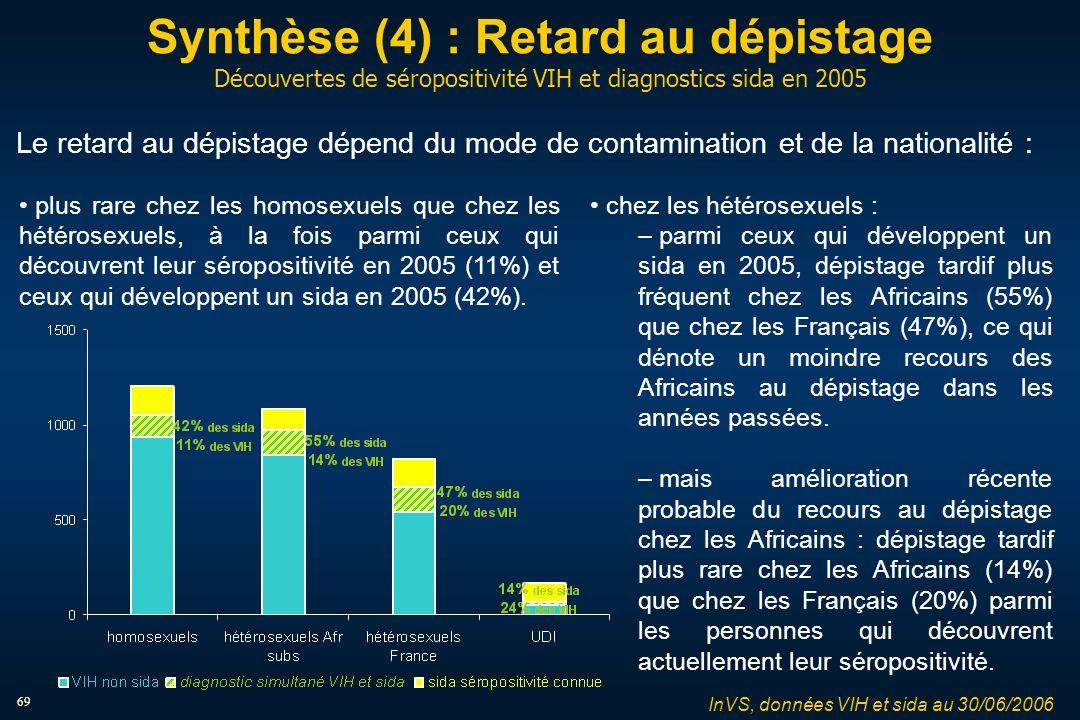 69 Synthèse (4) : Retard au dépistage Découvertes de séropositivité VIH et diagnostics sida en 2005 InVS, données VIH et sida au 30/06/2006 Le retard au dépistage dépend du mode de contamination et de la nationalité : chez les hétérosexuels : – parmi ceux qui développent un sida en 2005, dépistage tardif plus fréquent chez les Africains (55%) que chez les Français (47%), ce qui dénote un moindre recours des Africains au dépistage dans les années passées.