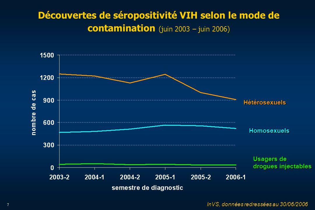 7 Découvertes de séropositivité VIH selon le mode de contamination (juin 2003 – juin 2006) InVS, données redressées au 30/06/2006 Homosexuels Usagers de drogues injectables Hétérosexuels