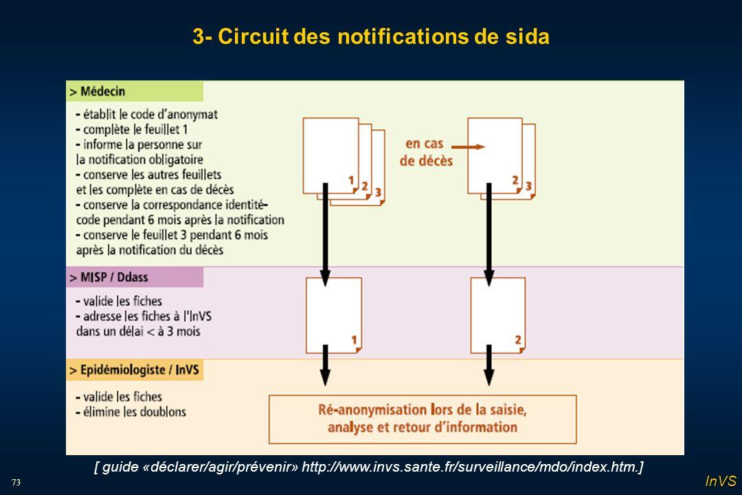 73 3- Circuit des notifications de sida [ guide «déclarer/agir/prévenir» http://www.invs.sante.fr/surveillance/mdo/index.htm.] InVS