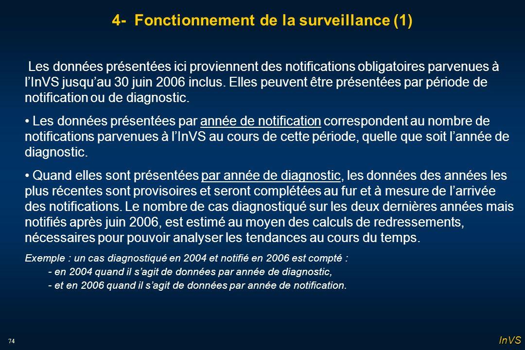 74 4- Fonctionnement de la surveillance (1) Les données présentées ici proviennent des notifications obligatoires parvenues à lInVS jusquau 30 juin 2006 inclus.