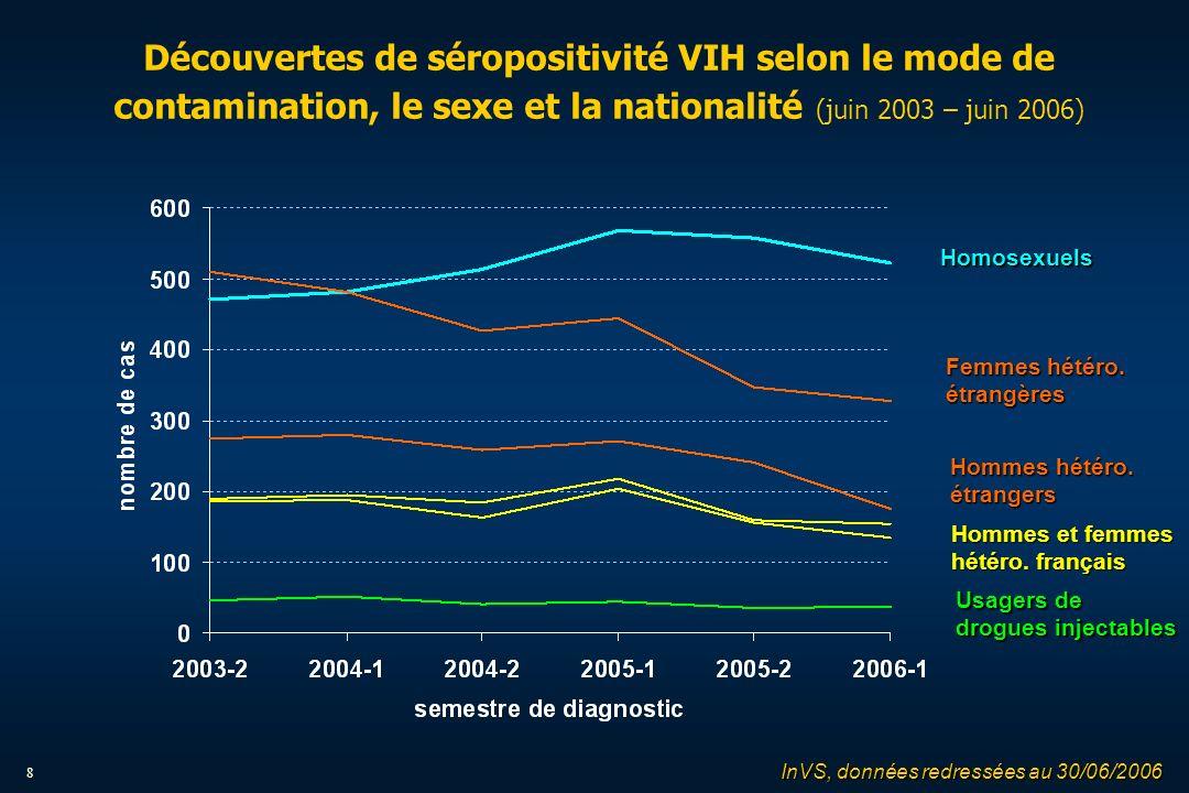 8 Découvertes de séropositivité VIH selon le mode de contamination, le sexe et la nationalité (juin 2003 – juin 2006) Homosexuels Femmes hétéro.