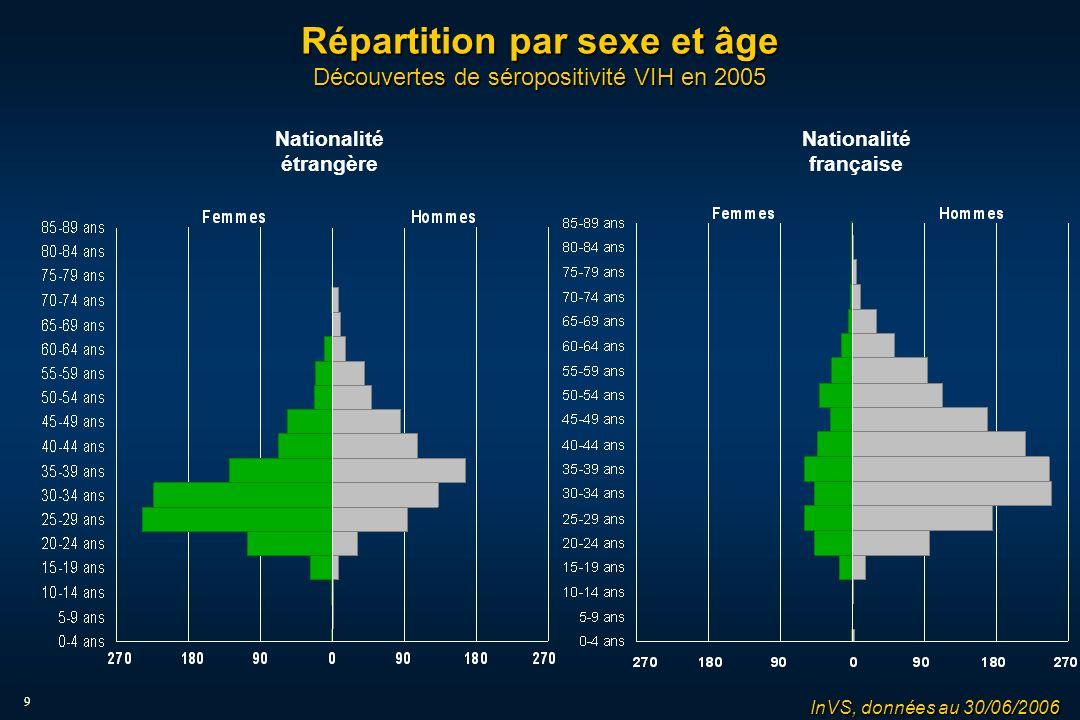 9 Répartition par sexe et âge Découvertes de séropositivité VIH en 2005 Nationalité étrangère Nationalité française InVS, données au 30/06/2006