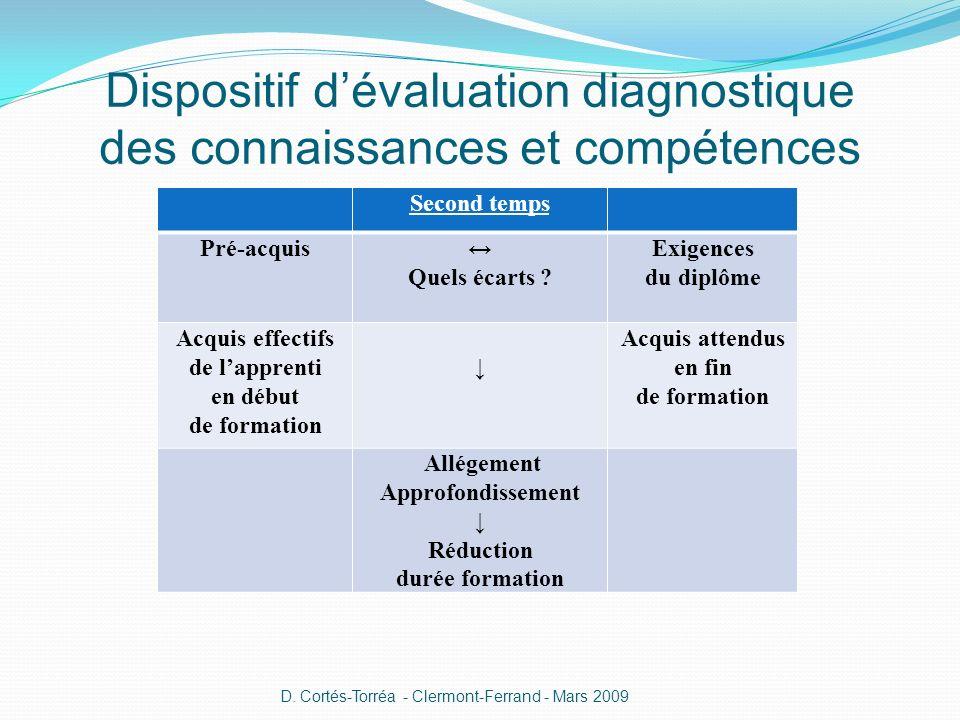 Dispositif dévaluation diagnostique des connaissances et compétences Second temps Pré-acquis Quels écarts ? Exigences du diplôme Acquis effectifs de l