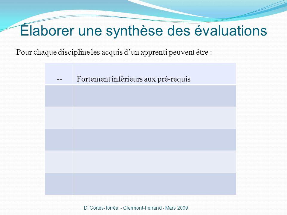Élaborer une synthèse des évaluations Pour chaque discipline les acquis dun apprenti peuvent être : --Fortement inférieurs aux pré-requis D. Cortés-To