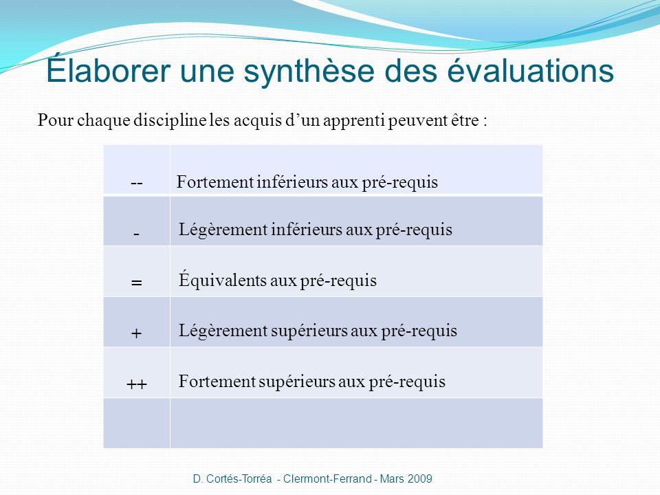 Élaborer une synthèse des évaluations Pour chaque discipline les acquis dun apprenti peuvent être : --Fortement inférieurs aux pré-requis - Légèrement inférieurs aux pré-requis = Équivalents aux pré-requis + Légèrement supérieurs aux pré-requis ++ Fortement supérieurs aux pré-requis D.
