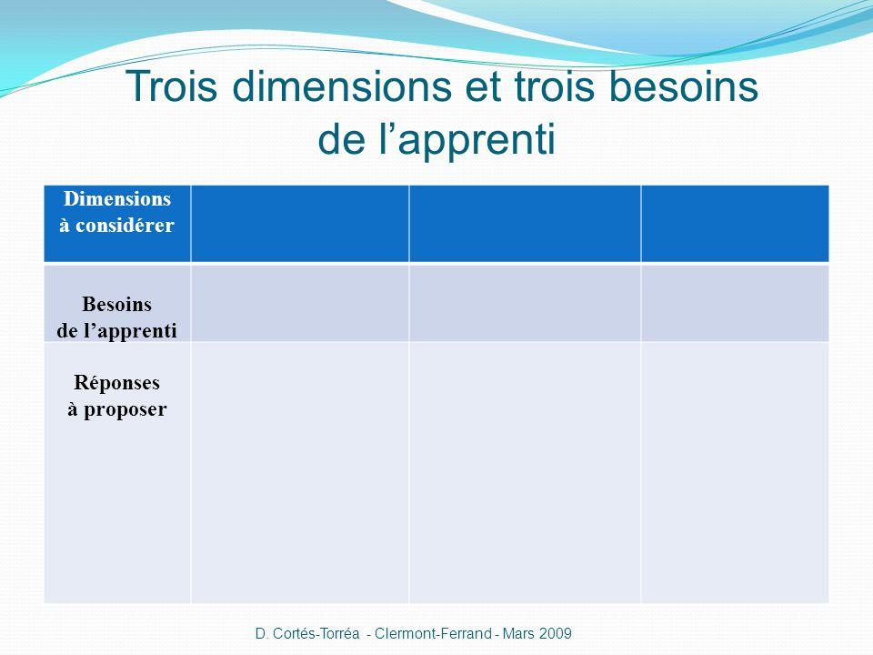 Trois dimensions et trois besoins de lapprenti Dimensions à considérer Besoins de lapprenti Réponses à proposer D.