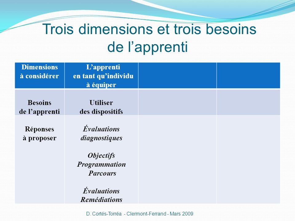 Trois dimensions et trois besoins de lapprenti Dimensions à considérer Lapprenti en tant quindividu à équiper Besoins de lapprenti Utiliser des dispos