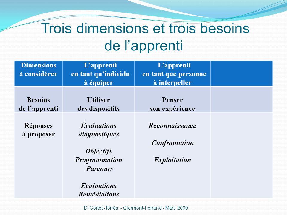 Trois dimensions et trois besoins de lapprenti Dimensions à considérer Lapprenti en tant quindividu à équiper Lapprenti en tant que personne à interpe