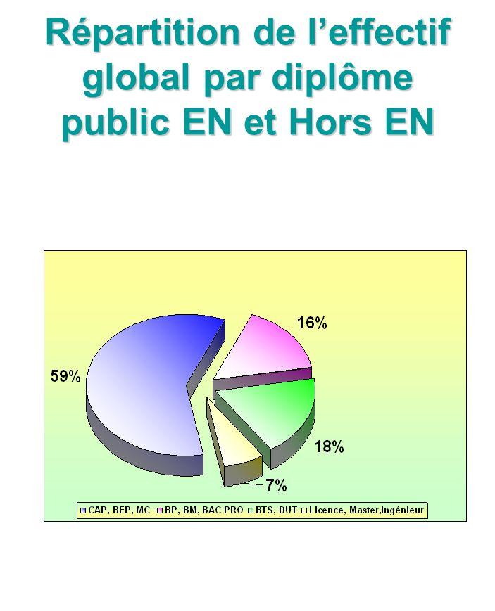 Répartition de leffectif global par diplôme public EN et Hors EN