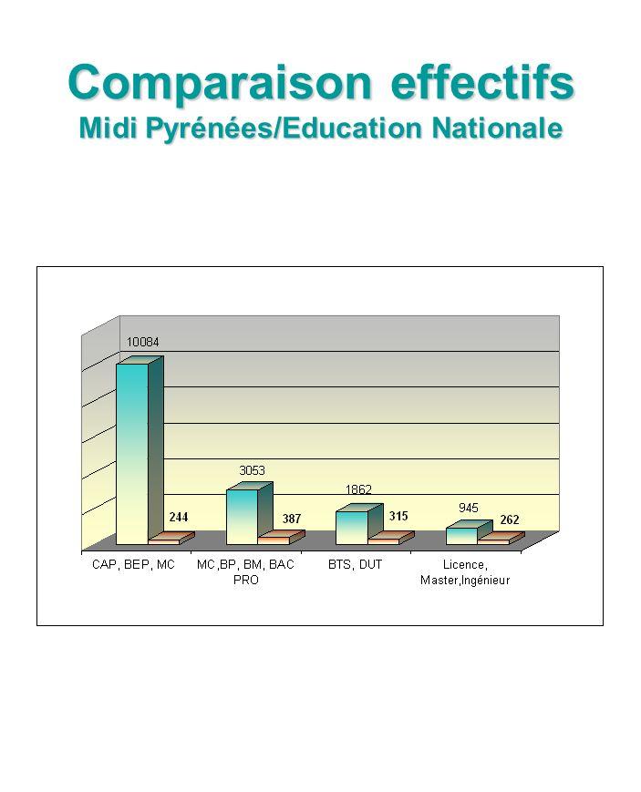 Comparaison effectifs Midi Pyrénées/Education Nationale