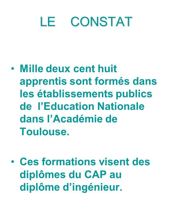 LE CONSTAT Mille deux cent huit apprentis sont formés dans les établissements publics de lEducation Nationale dans lAcadémie de Toulouse. Ces formatio