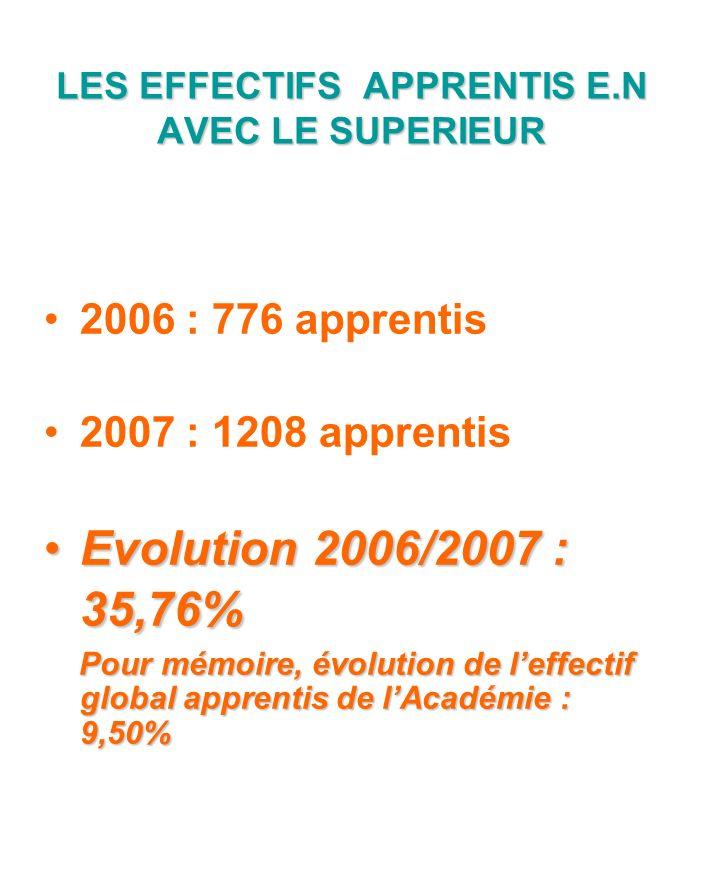 LES EFFECTIFS APPRENTIS E.N AVEC LE SUPERIEUR 2006 : 776 apprentis 2007 : 1208 apprentis Evolution 2006/2007 : 35,76% Pour mémoire, évolution de leffectif global apprentis de lAcadémie : 9,50%